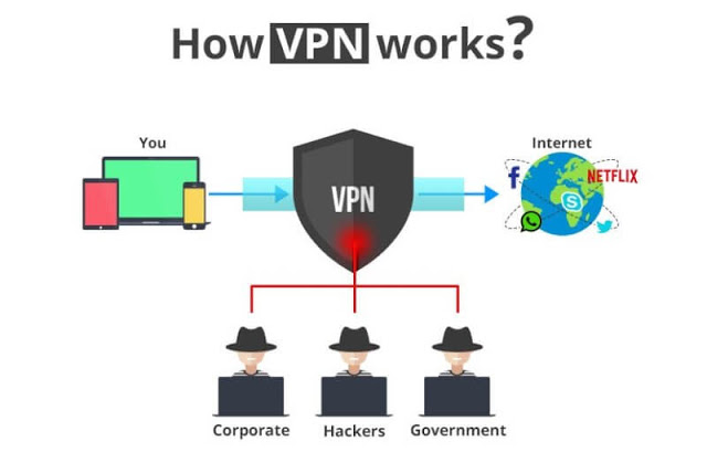 VPN Protect you
