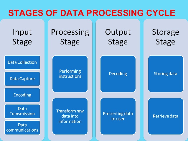 data processing cycle 24 638