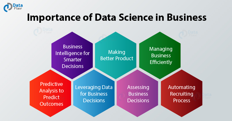Importance of Data Science in Business